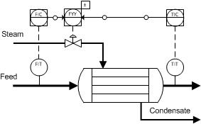 Bias Control (Feedforward/Feedback)