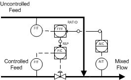 Ratio Relay Control
