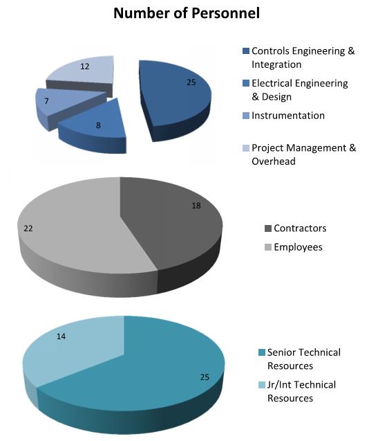 Tetranex Demographics (Oct 2013)